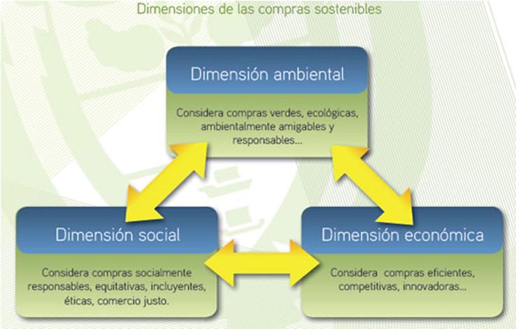 Dimensiones de las compras sostenibles